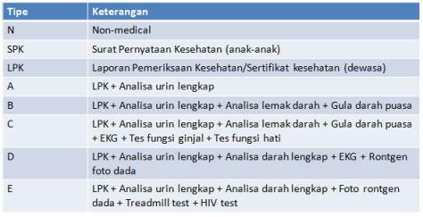 tabel-tes-medis-keterangan