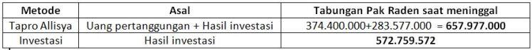 Tabel P Raden 60thn