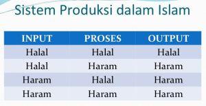 Sistem produksi dalam Islam