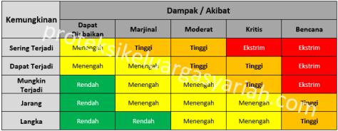 matriks-resiko-pks